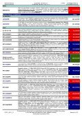 Ceník CCTV techniky - Eurosat CS - Page 3