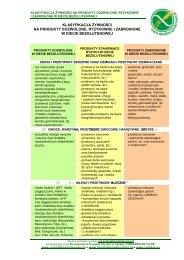 klasyfikacja żywności na produkty dozwolone, ryzykowne i ... - Celiakia