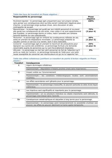 Principales tables de références