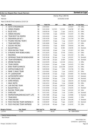 Ergebnisliste 2010 - Bist du Moped