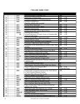 BAIL SCHEDULE for INFRACTIONS and MISDEMEANORS - Page 6