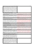 DLGS 152 2006_modifiche_rifiuti - IndustrieAmbiente.it - Page 7