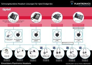 Einsetzbare Plantronics Headsets Schnurgebundene Headset - TKR