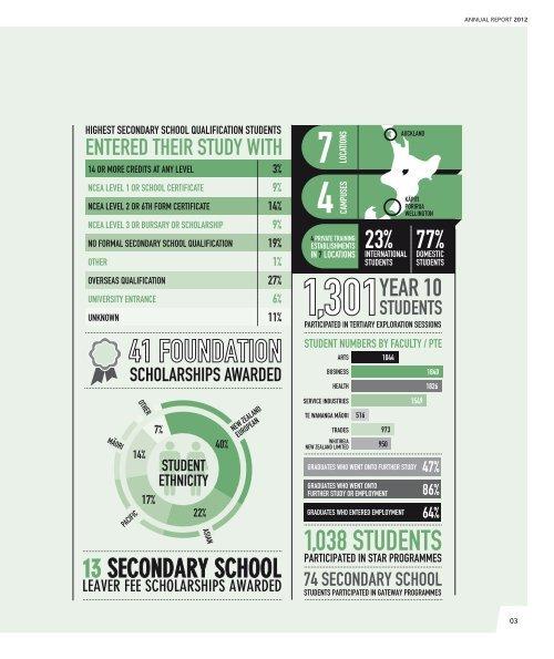 ANNUAL REPORT - Whitireia Community Polytechnic