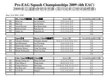 Pre-EAG Squash Championships 2009 (4th EAC ... - SquashSite