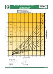 Druckluft-/Dampfdüse 24-Y-A°-Nr.-6