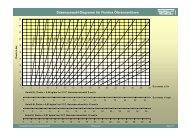 Düsenauswahl-Diagramm für Fluidics Ölbrennerdüsen
