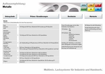 Metalle - Standox GmbH