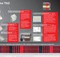 La régulation de chauffage par pièce ThermoZYKLUS - Page 3
