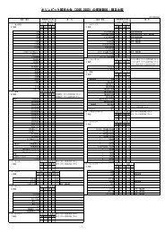 オリンピック競技大会(30回、29回)の実施競技・種目比較
