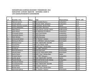 Lista Juniorów B - Polpunkty