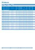 New Product Line EK EM NEK NT NJ R-134a R-404A / R-507 R-290 ... - Page 4