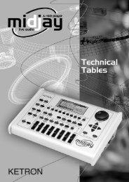 07 KETRON MIDJAY tech tables - ketron usa