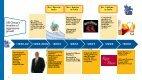 2010 Analyst meet presentation - UB Group - Page 6