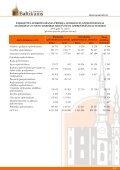 Finanšu rādītāji par 2008.gada 1. ceturksni - Baltikums - Page 4