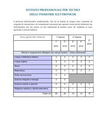istituto professionale per tecnici delle industrie ... - Isisghilarza.it
