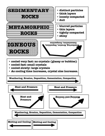 Rock Cycle Puzzle