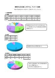 アンケート結果について - 静岡市