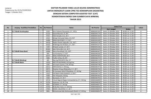 819 432 3737 >> Daftar Pelamar Yang Lulus Seleksi Administrasi Kementerian