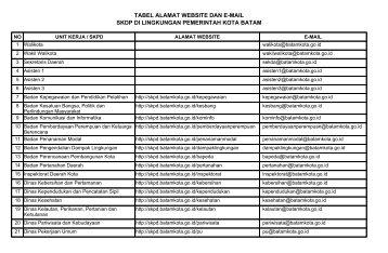 Daftar_website_dan_email_SKPD - SKPD Pemerintah Kota Batam