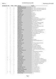 KEPA ry VUOSIKOKOUS 28.4.2007 Osallistujat ja äänimäärät Page 1