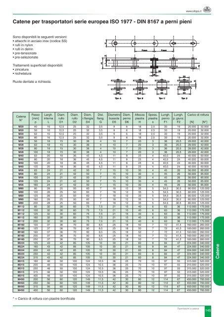 Scheda Catene da Trasporto serie ISO (IT) - Sit SpA