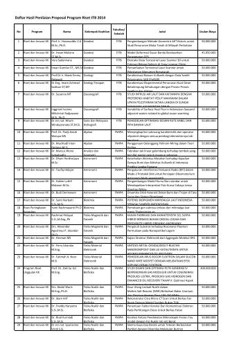 Daftar Penerima Dana Program Riset ITB 2014