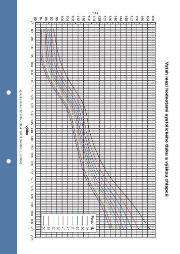 Vztah mezi hodnotami systolického tlaku a výškou