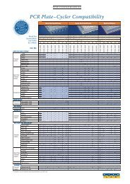 PCR Plate–Cycler Compatibility - Eppendorf