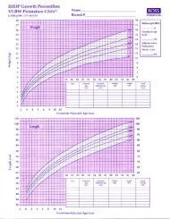 Growth Chart for Very Low Birth Weight Premature Girls