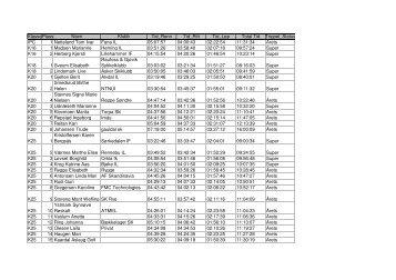 Resultatliste Trippel 2008 Totalt - Resultatservice