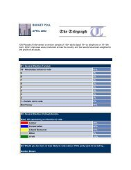 Telegraph Budget Poll - ICM Research