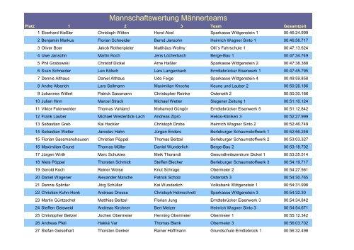 Mannschaftswertung Männerteams - Wittgensteiner Firmenlauf