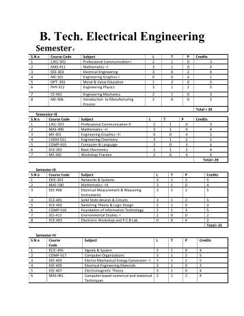 B. Tech. Electrical Engineering - Shiats.edu.in