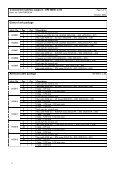 Invacare® Solo - Page 4