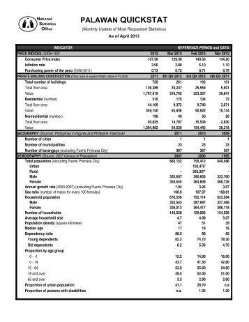 Palawan Quickstat – April 2013 - National Statistics Office