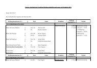 Prüfungskommissionsliste mit allen Daten
