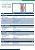 Webeasy E/A Module - CONTA-CLIP - Seite 7