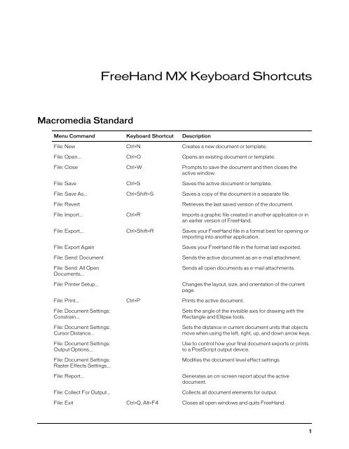 FreeHand MX Keyboard Shortcuts