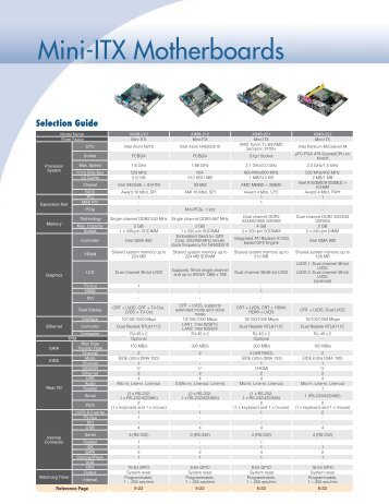 Mini-ITX Motherboards - Fortec AG