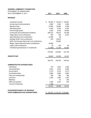 Summary of Financial Statements for Website 2011.xlsx - Quesnel ...