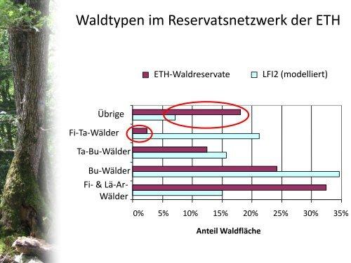Resultate aus der Waldreservatsforschung - Prosilva
