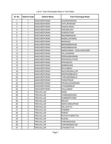 List of Town Panchayats Name in Tamil Nadu Page 1 ... - Tnrd.gov.in