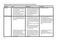 Ziele der 3. Amtszeit 2010 - 2014(PDF, 20 KB) - Stadtentwicklung ...