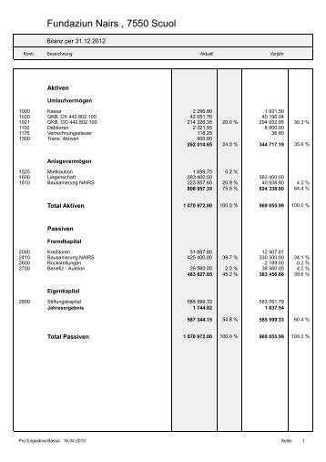 Bilanz ER Nairs 2012