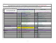 Template design READ codes - learning disabilities 182.8 KB