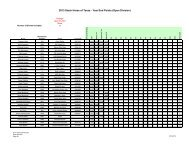 2013 Stock Horse of Texas - Year End Points (Open Division)
