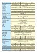 OD-570 / OD-580 - GELEC (HK) - Page 3