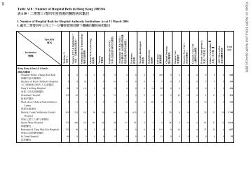 Table A18 : Number of Hospital Beds in Hong Kong 2003/04 表A18 ...