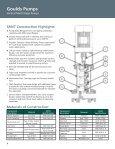 smvt product brochure - The Pump Shop Inc. - Page 2